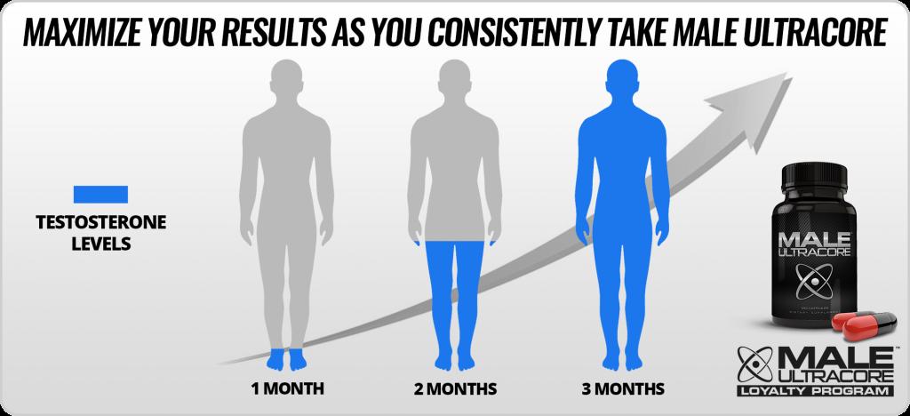 3 Month Testosterone